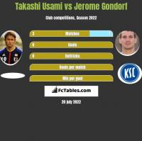 Takashi Usami vs Jerome Gondorf h2h player stats
