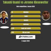 Takashi Usami vs Jerome Kiesewetter h2h player stats