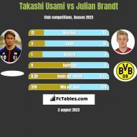 Takashi Usami vs Julian Brandt h2h player stats