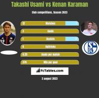 Takashi Usami vs Kenan Karaman h2h player stats