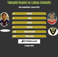 Takashi Usami vs Lukas Schmitz h2h player stats