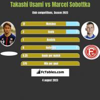 Takashi Usami vs Marcel Sobottka h2h player stats