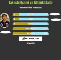 Takashi Usami vs Mitsuki Saito h2h player stats