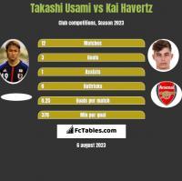 Takashi Usami vs Kai Havertz h2h player stats