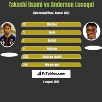 Takashi Usami vs Anderson Lucoqui h2h player stats