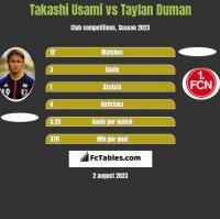 Takashi Usami vs Taylan Duman h2h player stats