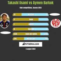 Takashi Usami vs Aymen Barkok h2h player stats
