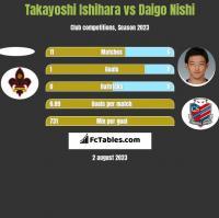 Takayoshi Ishihara vs Daigo Nishi h2h player stats