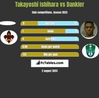 Takayoshi Ishihara vs Dankler h2h player stats
