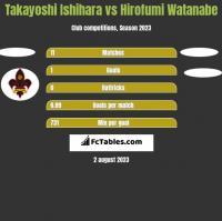 Takayoshi Ishihara vs Hirofumi Watanabe h2h player stats