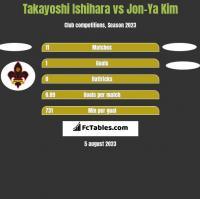 Takayoshi Ishihara vs Jon-Ya Kim h2h player stats
