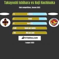 Takayoshi Ishihara vs Koji Hachisuka h2h player stats