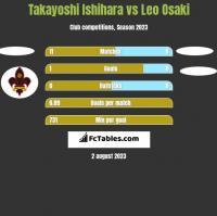 Takayoshi Ishihara vs Leo Osaki h2h player stats