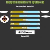 Takayoshi Ishihara vs Ryutaro Iio h2h player stats
