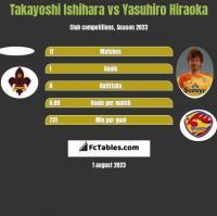 Takayoshi Ishihara vs Yasuhiro Hiraoka h2h player stats