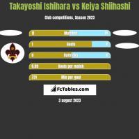 Takayoshi Ishihara vs Keiya Shiihashi h2h player stats