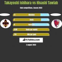 Takayoshi Ishihara vs Hisashi Tawiah h2h player stats