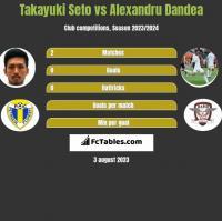 Takayuki Seto vs Alexandru Dandea h2h player stats