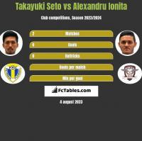 Takayuki Seto vs Alexandru Ionita h2h player stats