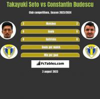 Takayuki Seto vs Constantin Budescu h2h player stats