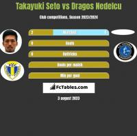 Takayuki Seto vs Dragos Nedelcu h2h player stats