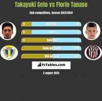 Takayuki Seto vs Florin Tanase h2h player stats