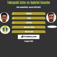 Takayuki Seto vs Gabriel Enache h2h player stats