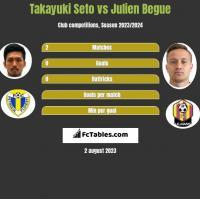 Takayuki Seto vs Julien Begue h2h player stats