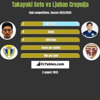 Takayuki Seto vs Ljuban Crepulja h2h player stats
