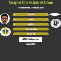 Takayuki Seto vs Gabriel Simon h2h player stats