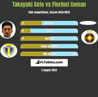 Takayuki Seto vs Florinel Coman h2h player stats