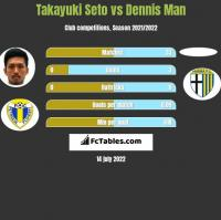 Takayuki Seto vs Dennis Man h2h player stats
