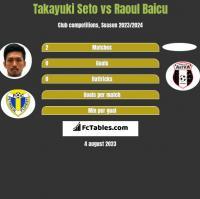 Takayuki Seto vs Raoul Baicu h2h player stats