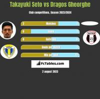 Takayuki Seto vs Dragos Gheorghe h2h player stats