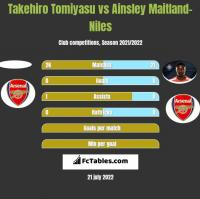 Takehiro Tomiyasu vs Ainsley Maitland-Niles h2h player stats