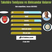 Takehiro Tomiyasu vs Aleksandar Kolarov h2h player stats