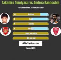 Takehiro Tomiyasu vs Andrea Ranocchia h2h player stats