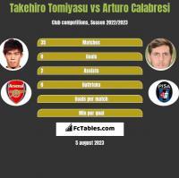 Takehiro Tomiyasu vs Arturo Calabresi h2h player stats
