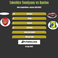 Takehiro Tomiyasu vs Bastos h2h player stats