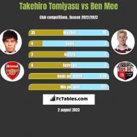 Takehiro Tomiyasu vs Ben Mee h2h player stats
