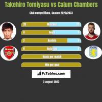 Takehiro Tomiyasu vs Calum Chambers h2h player stats
