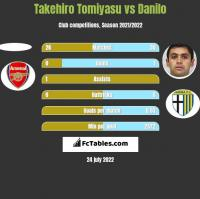 Takehiro Tomiyasu vs Danilo h2h player stats