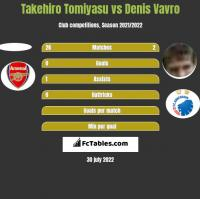 Takehiro Tomiyasu vs Denis Vavro h2h player stats