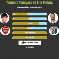 Takehiro Tomiyasu vs Erik Pieters h2h player stats