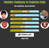 Takehiro Tomiyasu vs Federico Fazio h2h player stats