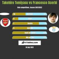 Takehiro Tomiyasu vs Francesco Acerbi h2h player stats