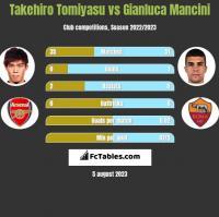 Takehiro Tomiyasu vs Gianluca Mancini h2h player stats