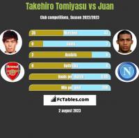 Takehiro Tomiyasu vs Juan h2h player stats