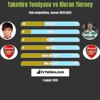 Takehiro Tomiyasu vs Kieran Tierney h2h player stats