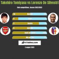 Takehiro Tomiyasu vs Lorenzo De Silvestri h2h player stats